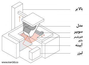 طراحی قطعات برای چاپ سه بعدی SLA
