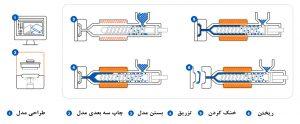 استفاده از چاپ سه بعدی برای قالب گیری تزریقی