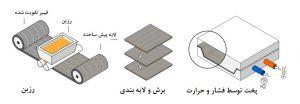 اصول ساخت و چاپ سه بعدی فیبر کربن